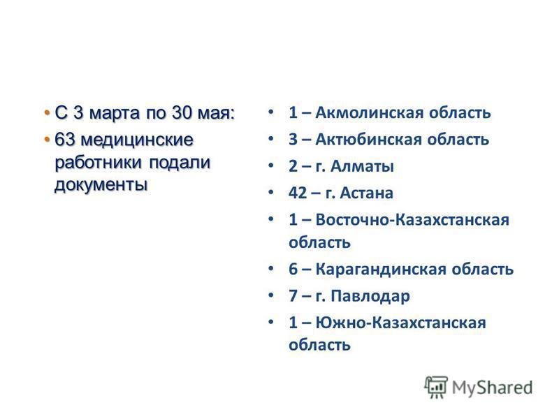 С 3 марта по 30 мая:С 3 марта по 30 мая: 63 медицинские работники подали документы 63 медицинские работники подали документы 1 – Акмолинская область 3 – Актюбинская область 2 – г. Алматы 42 – г. Астана 1 – Восточно-Казахстанская область 6 – Караганди