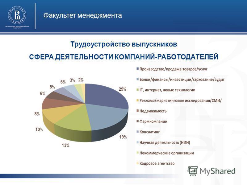 Факультет менеджмента Трудоустройство выпускников СФЕРА ДЕЯТЕЛЬНОСТИ КОМПАНИЙ-РАБОТОДАТЕЛЕЙ