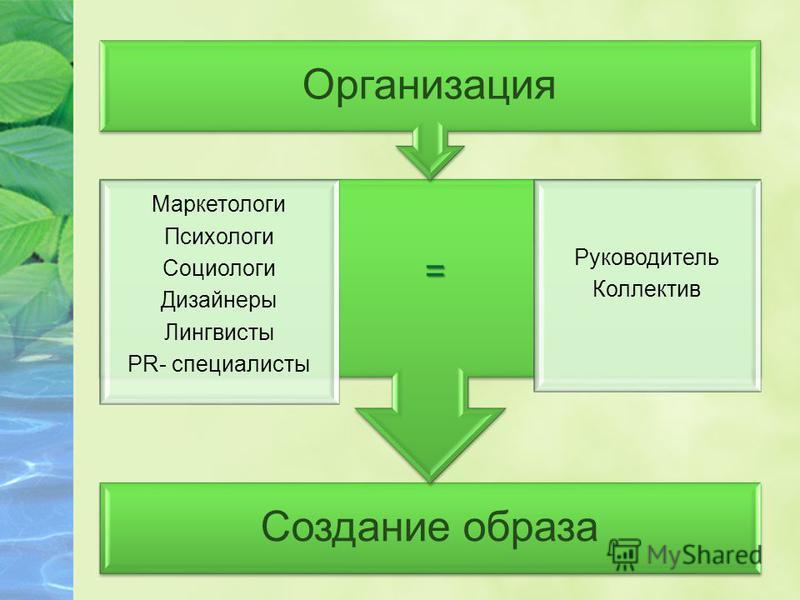 Создание образа = Маркетологи Психологи Социологи Дизайнеры Лингвисты PR- специалисты Руководитель Коллектив Организация