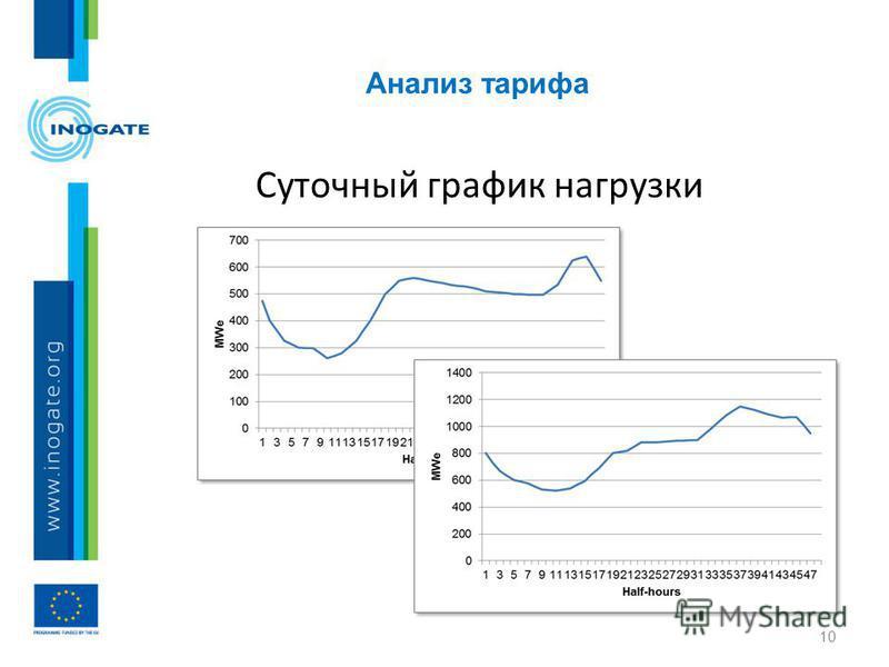 Анализ тарифа 10 Суточный график нагрузки