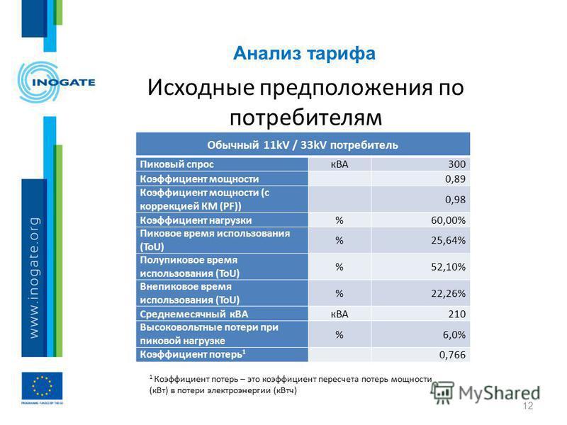 Анализ тарифа 12 Исходные предположения по потребителям Обычный 11kV / 33kV потребитель Пиковый спрос кВА300 Коэффициент мощности 0,89 Коэффициент мощности (с коррекцией КМ (PF)) 0,98 Коэффициент нагрузки%60,00% Пиковое время использования (ToU) %25,