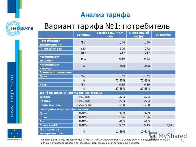 Анализ тарифа 13 Вариант тарифа 1: потребитель Perspective Единицы Без коррекции КМ (PF) С коррекцией КМ (PF) Экономия Потребленная электроэнергия ГВтч 1,40 Пиковый спрос кВА300272 к Вт 267 Коэффициент мощности p.u.0,890,98 Коэффициент нагрузки %60%
