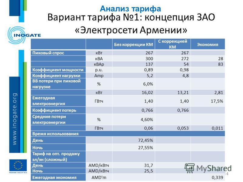 Анализ тарифа 14 Вариант тарифа 1: концепция ЗАО «Электросети Армении» Без коррекции КМ С коррекцией КМ Экономия Пиковый спроск Вт 267 кВА30027228 к ВАр 1375483 Коэффициент мощностиp.u.0,890,98 Коэффициент нагрузкиAmp5,25,24,84,8 ВВ потери при пиково
