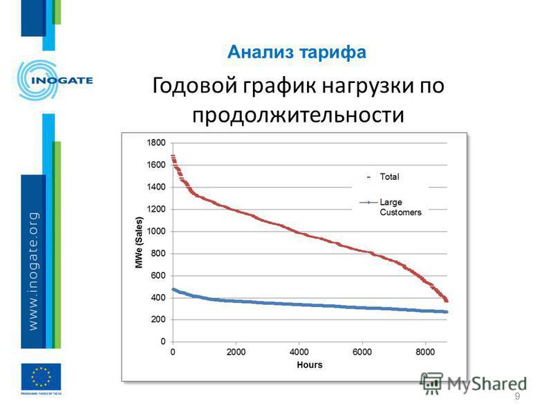 Анализ тарифа 9 Годовой график нагрузки по продолжительности