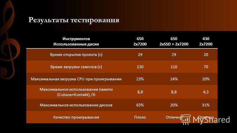 Результаты тестирования Инструментов Использованные диски 650 2x7200 650 2xSSD + 2x7200 430 2x7200 Время открытия проекта (с)29 20 Время загрузки сэмплов (с)13011070 Максимальная загрузка CPU при проигрывании 23%24%20% Максимальное использование памя