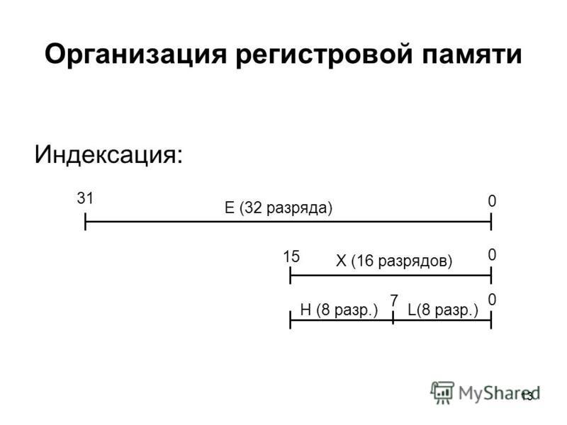 13 Организация регистровой памяти Индексация: 31 0 15 0 7 0 E (32 разряда) X (16 разрядов) H (8 разр.)L(8 разр.)