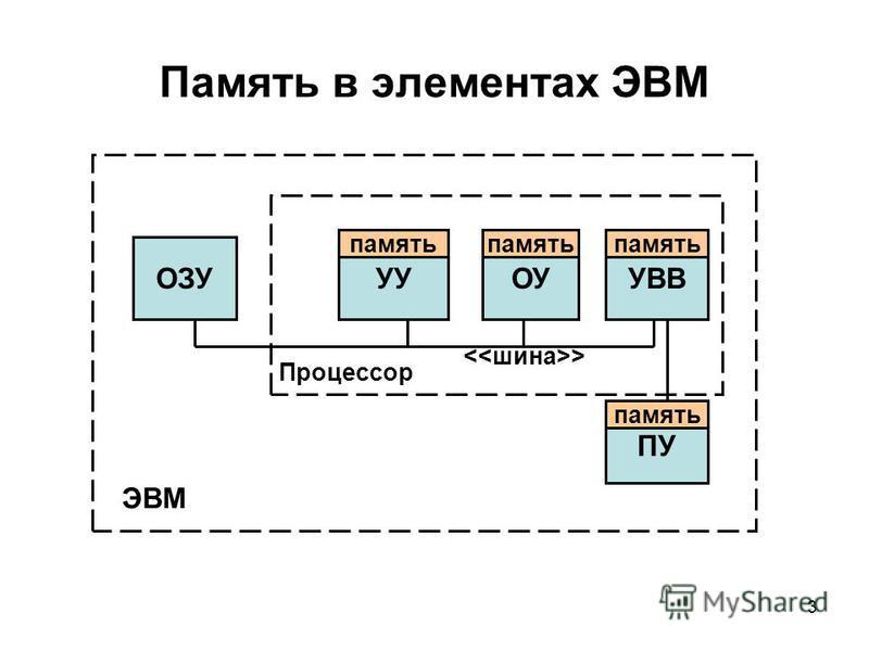 3 Память в элементах ЭВМ УУОУУВВ ПУ ОЗУ ЭВМ Процессор > память