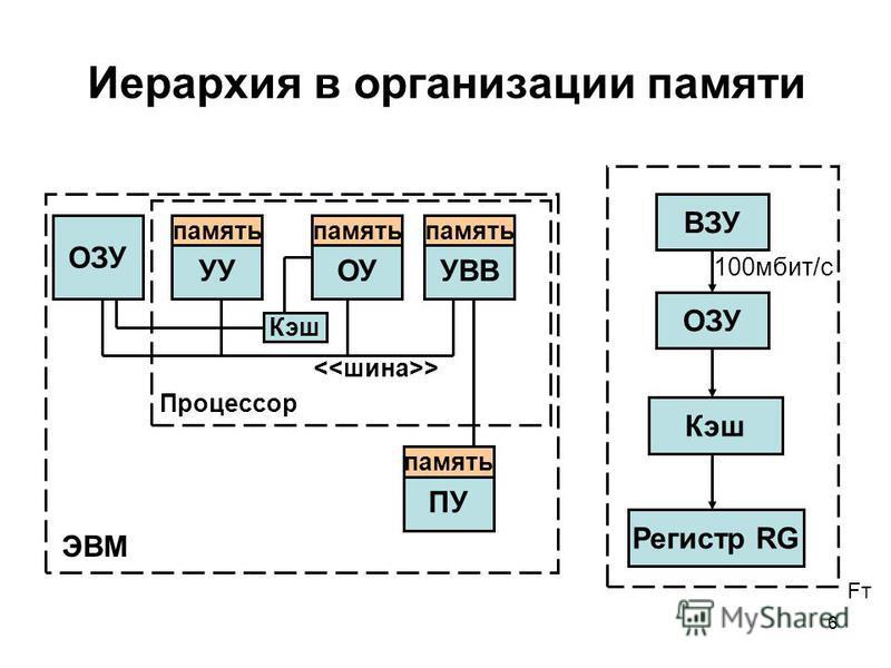 6 Иерархия в организации памяти FтFт ПУ ЭВМ Процессор > память ВЗУ ОЗУ Кэш Регистр RG Кэш ОУ память УУ память УВВ память ОЗУ 100 мбит/с