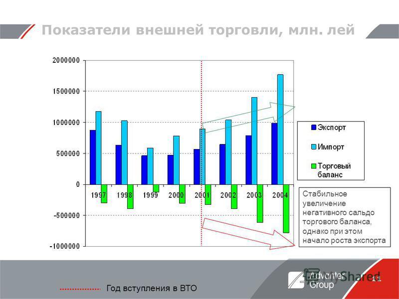 11 Показатели внешней торговли, млн. лей Год вступления в ВТО Стабильное увеличение негативного сальдо торгового баланса, однако при этом начало роста экспорта