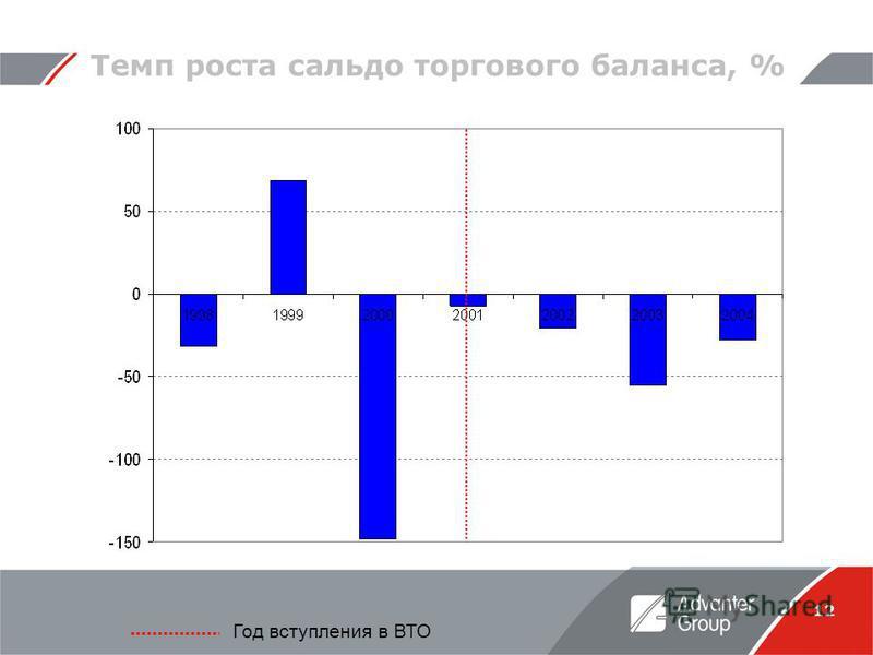 12 Год вступления в ВТО Темп роста сальдо торгового баланса, %