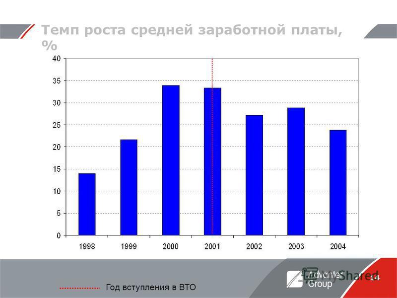 14 Год вступления в ВТО Темп роста средней заработной платы, %