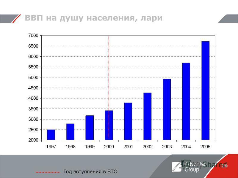 20 ВВП на душу населения, лари Год вступления в ВТО