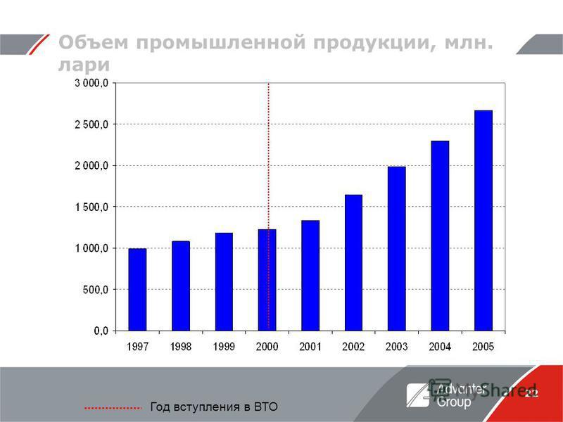 22 Объем промышленной продукции, млн. лари Год вступления в ВТО