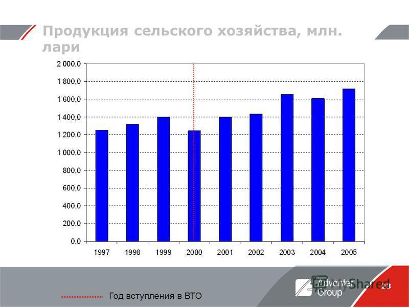23 Продукция сельского хозяйства, млн. лари Год вступления в ВТО
