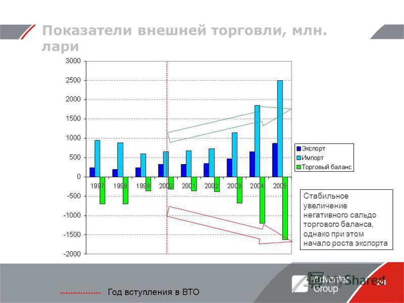 24 Показатели внешней торговли, млн. лари Год вступления в ВТО Стабильное увеличение негативного сальдо торгового баланса, однако при этом начало роста экспорта
