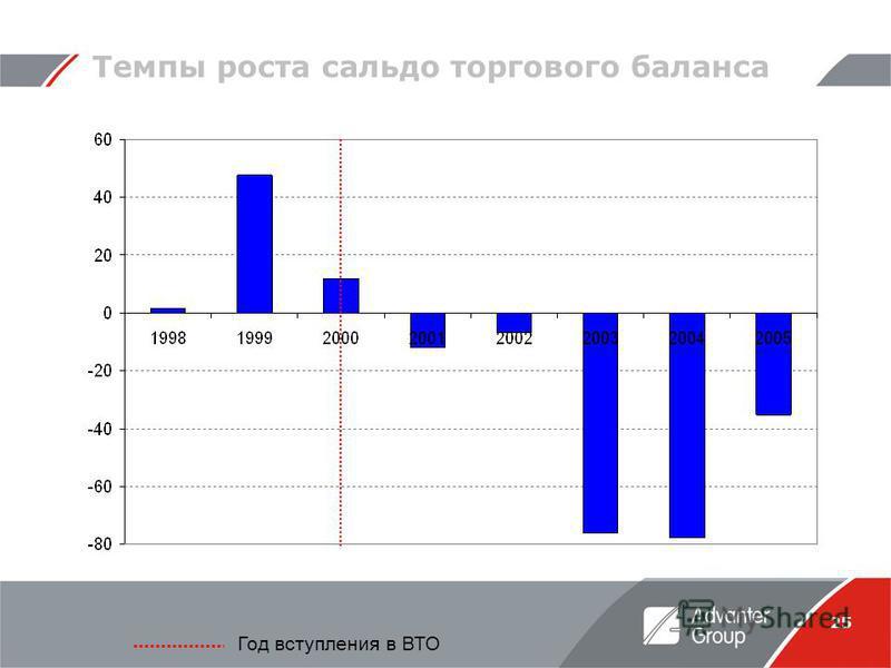 25 Темпы роста сальдо торгового баланса Год вступления в ВТО