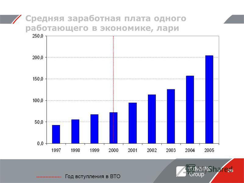 26 Средняя заработная плата одного работающего в экономике, лари Год вступления в ВТО