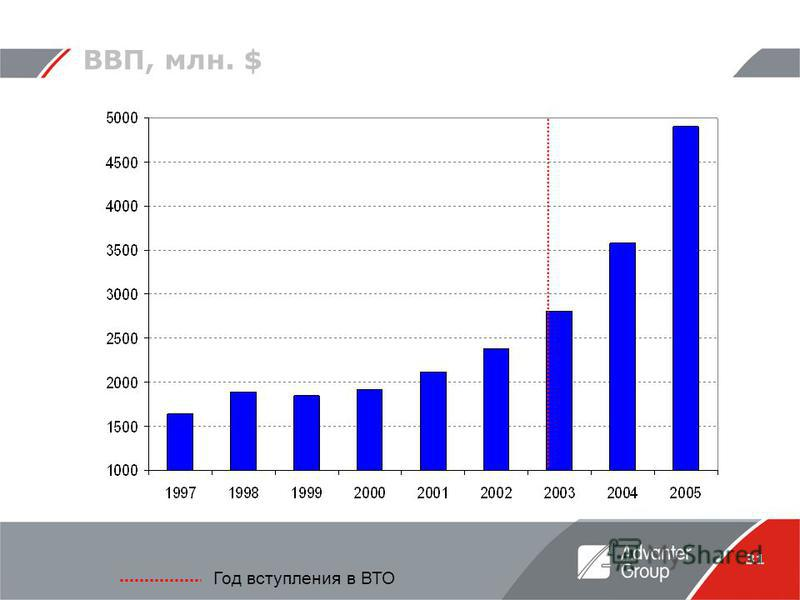 31 ВВП, млн. $ Год вступления в ВТО