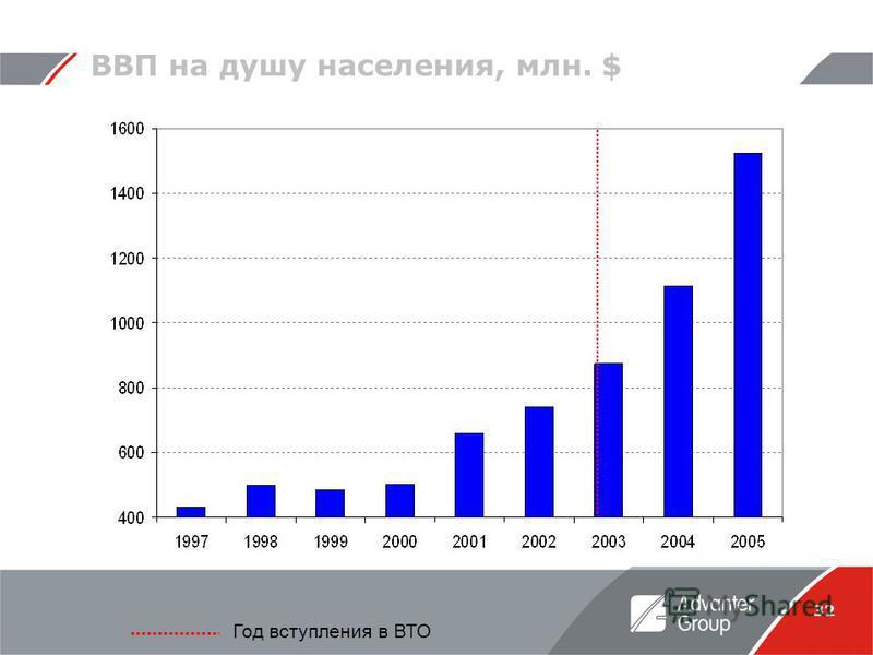 32 ВВП на душу населения, млн. $ Год вступления в ВТО