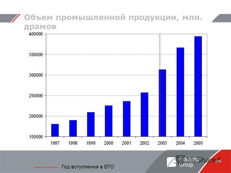 34 Объем промышленной продукции, млн. драмов Год вступления в ВТО