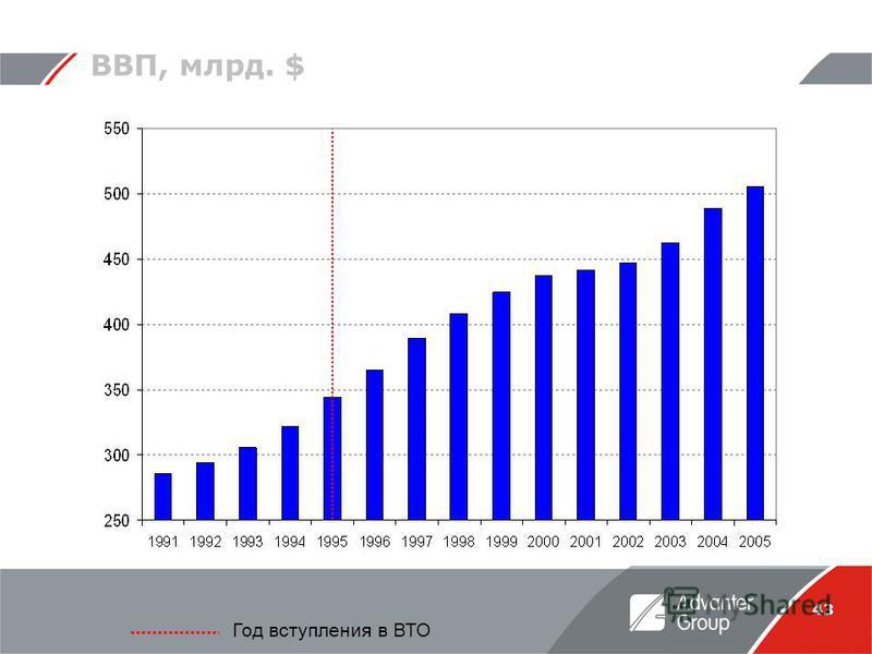 43 ВВП, млрд. $ Год вступления в ВТО