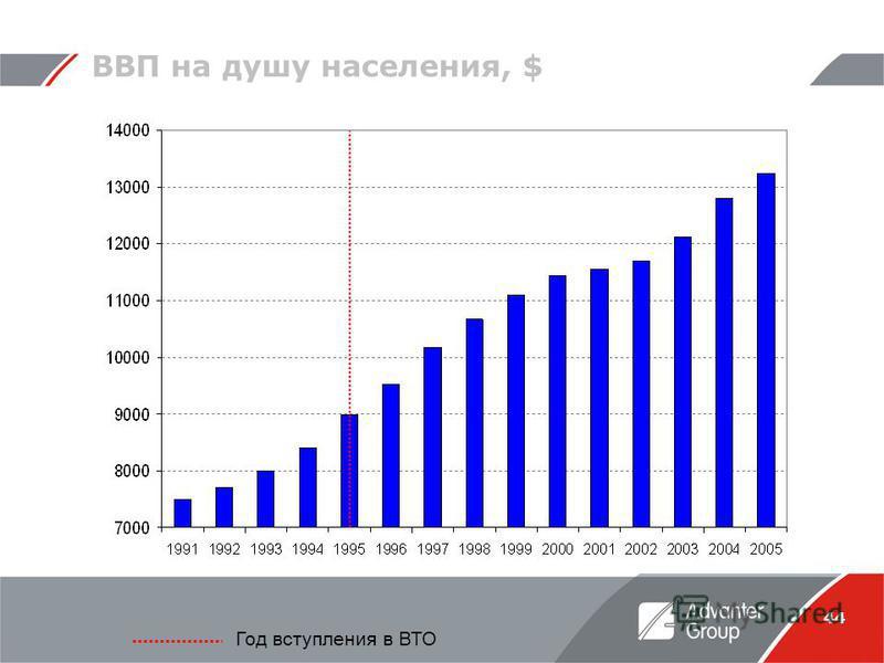 44 ВВП на душу населения, $ Год вступления в ВТО