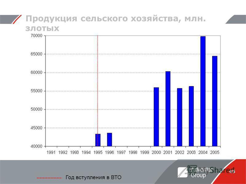 45 Продукция сельского хозяйства, млн. злотых Год вступления в ВТО