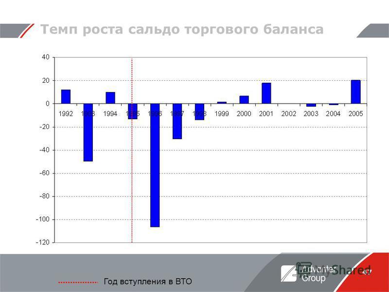 47 Темп роста сальдо торгового баланса Год вступления в ВТО