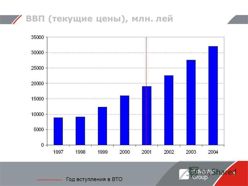 5 ВВП (текущие цены), млн. лей Год вступления в ВТО