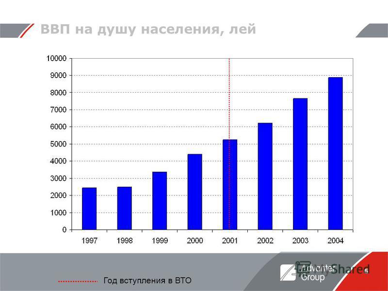 6 ВВП на душу населения, лей Год вступления в ВТО