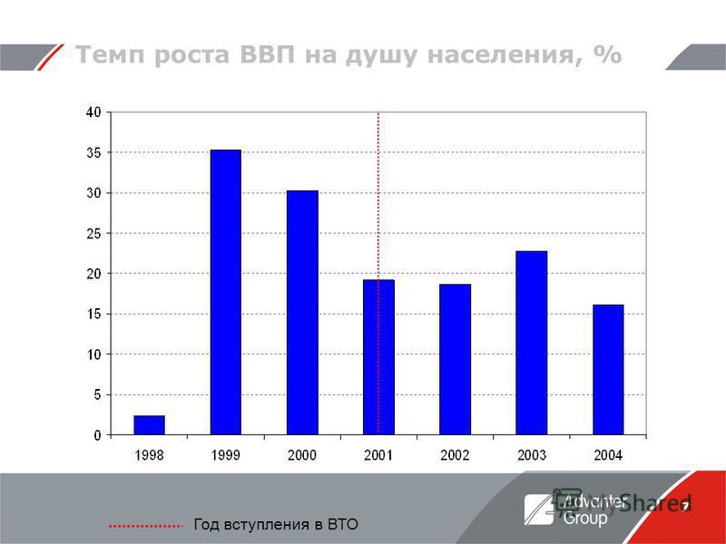 7 Темп роста ВВП на душу населения, % Год вступления в ВТО