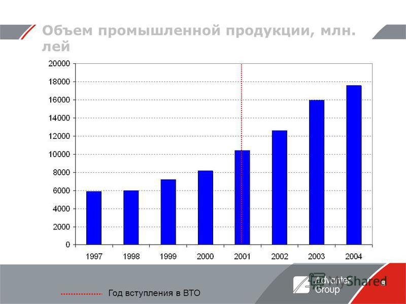 8 Объем промышленной продукции, млн. лей Год вступления в ВТО