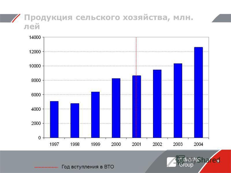 9 Продукция сельского хозяйства, млн. лей Год вступления в ВТО