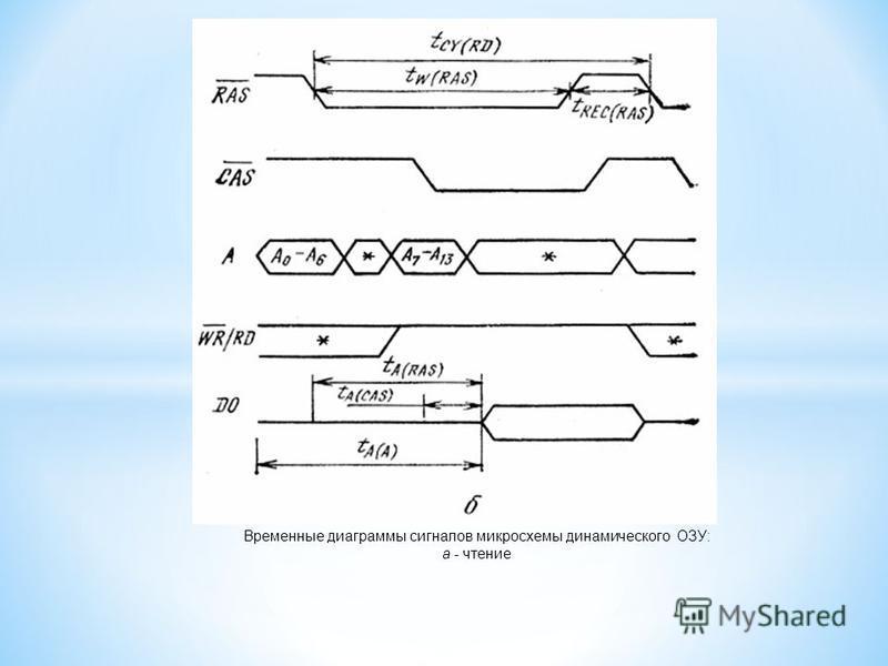Временные диаграммы сигналов микросхемы динамического ОЗУ: а - чтение