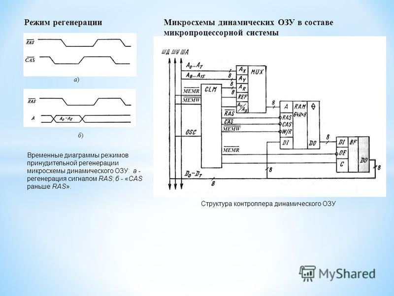 Режим регенерации а)а) б)б) Структура контроллера динамического ОЗУ Временные диаграммы режимов принудительной регенерации микросхемы динамического ОЗУ: а - регенерация сигналом RAS; б - «CAS раньше RAS». Микросхемы динамических ОЗУ в составе микропр