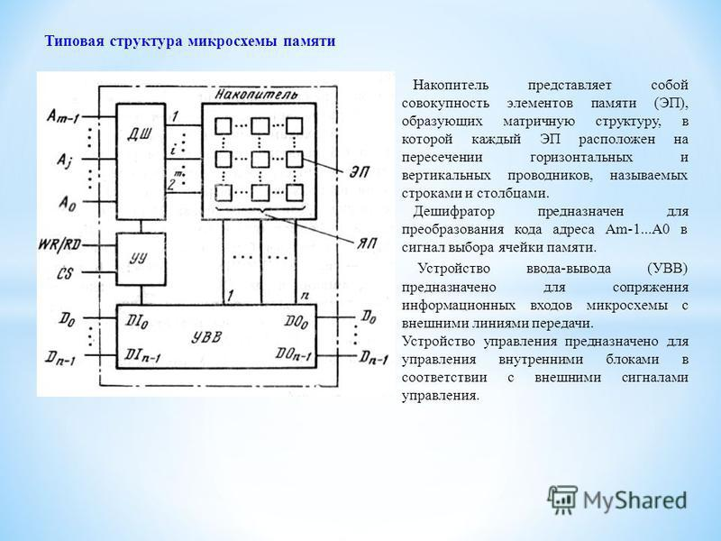 Типовая структура микросхемы памяти Накопитель представляет собой совокупность элементов памяти (ЭП), образующих матричную структуру, в которой каждый ЭП расположен на пересечении горизонтальных и вертикальных проводников, называемых строками и столб