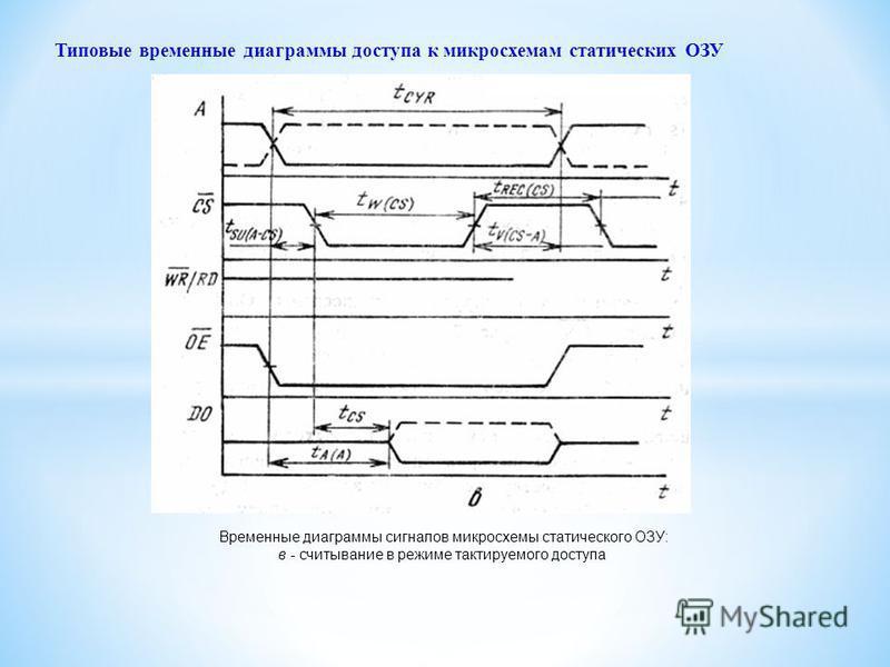 Временные диаграммы сигналов микросхемы статического ОЗУ: в - считывание в режиме тактируемого доступа Типовые временные диаграммы доступа к микросхемам статических ОЗУ