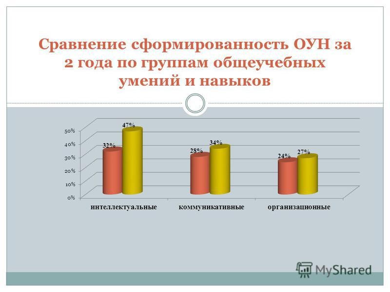 Сравнение сформированность ОУН за 2 года по группам общеучебных умений и навыков