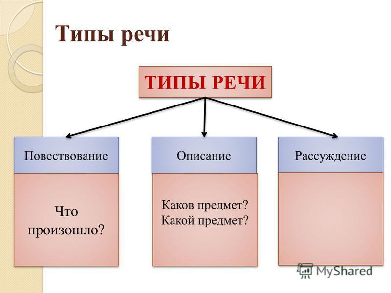 Типы речи ТИПЫ РЕЧИ Повествование Описание Рассуждение Что произошло? Каков предмет? Какой предмет? Каков предмет? Какой предмет?