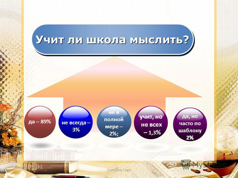 www.themegallery.com Company Logo Учит ли школа мыслить? не всегда – 3% не в полной мере – 2%; учит, но не всех – 1,3 % да – 89% да, но часто по шаблону 2%