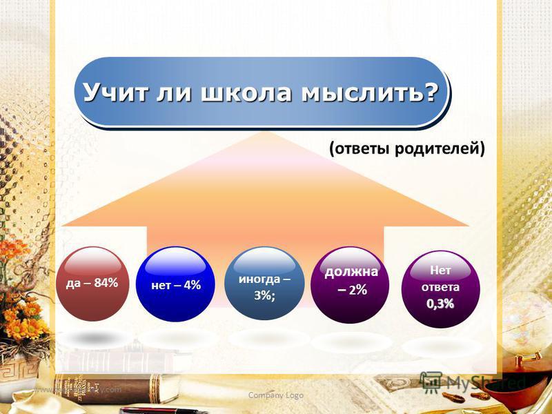 www.themegallery.com Company Logo Учит ли школа мыслить? нет – 4% иногда – 3%; должна – 2 % да – 84% Нет ответа 0,3% (ответы родителей)