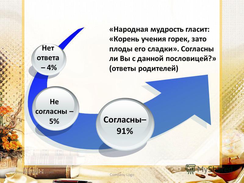 www.themegallery.com Company Logo Согласны– 91% Не согласны – 5% Нет ответа – 4% «Народная мудрость гласит: «Корень учения горек, зато плоды его сладки». Согласны ли Вы с данной пословицей?» (ответы родителей)