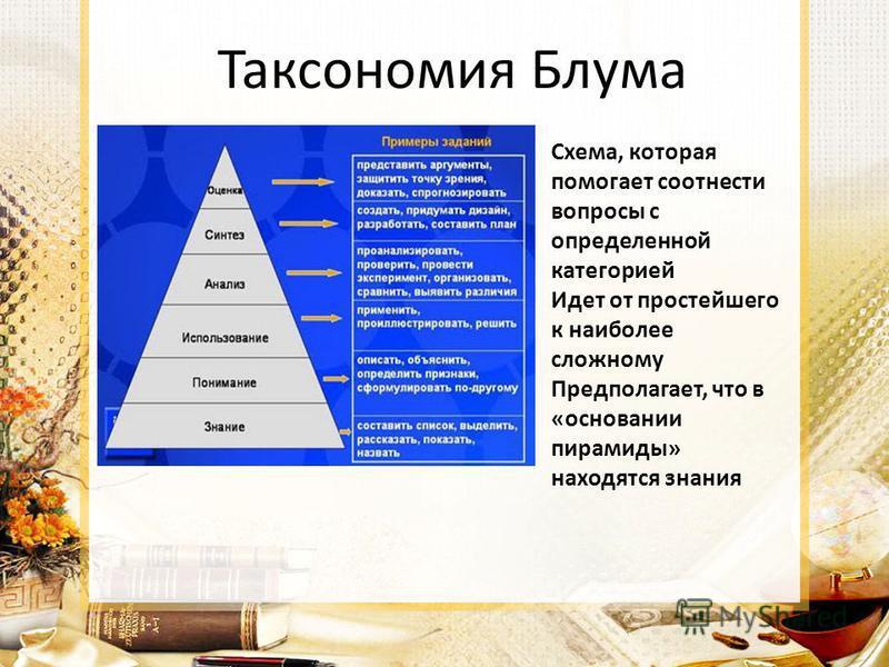 Таксономия Блума Схема, которая помогает соотнести вопросы с определенной категорией Идет от простейшего к наиболее сложному Предполагает, что в «основании пирамиды» находятся знания