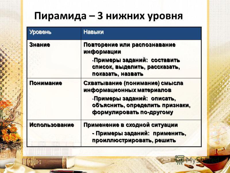 Пирамида – 3 нижних уровня Уровень Навыки Знание Повторение или распознавание информации - Примеры заданий: составить список, выделить, рассказать, показать, назвать Понимание Схватывание (понимание) смысла информационных материалов - Примеры заданий