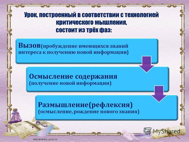 Урок, построенный в соответствии с технологией критического мышления, состоит из трёх фаз: Вызов (пробуждение имеющихся знаний интереса к получению новой информации) Осмысление содержания (получение новой информации) Размышление(рефлексия) (осмыслени
