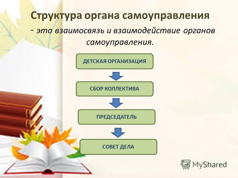 Структура органа самоуправления - это взаимосвязь и взаимодействие органов самоуправления. ДЕТСКАЯ ОРГАНИЗАЦИЯ СБОР КОЛЛЕКТИВА ПРЕДСЕДАТЕЛЬ СОВЕТ ДЕЛА