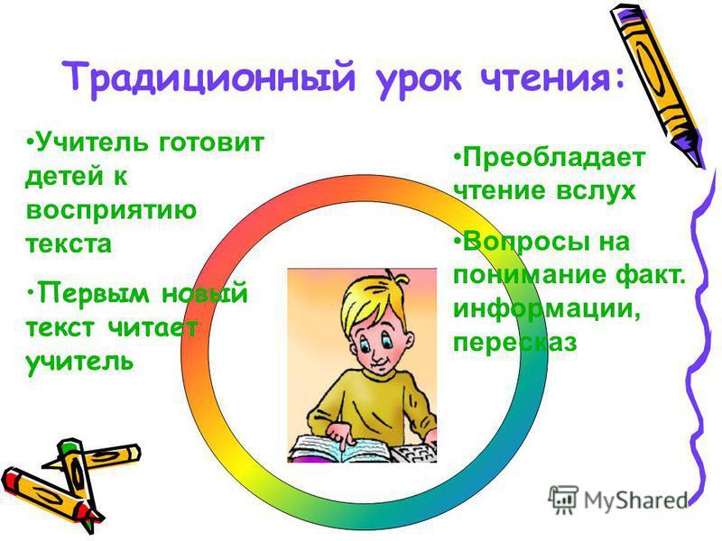 Учитель готовит детей к восприятию текста Первым новый текст читает учитель Преобладает чтение вслух Вопросы на понимание факт. информации, пересказ Традиционный урок чтения: