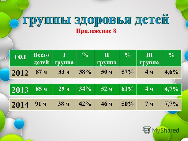 год Всего детей I группа %II группа %III группа % 2012 87 ч 33 ч 38%50 ч 57%4 ч 4,6% 2013 85 ч 29 ч 34%52 ч 61%4 ч 4,7% 2014 91 ч 38 ч 42%46 ч 50%7 ч 7,7%
