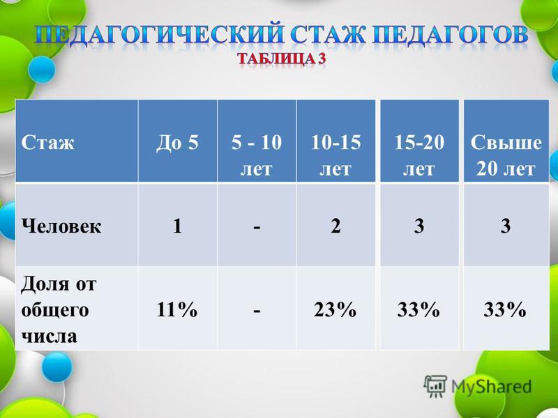 Стаж До 5 Человек 1 Доля от общего числа 11% 5 - 10 лет - - 10-15 лет 2 23% 15-20 лет 3 33% Свыше 20 лет 3 33%