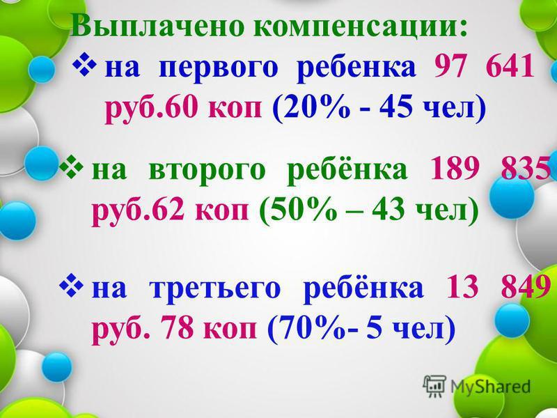 Выплачено компенсации: на первого ребенка 97 641 руб.60 коп (20% - 45 чел) на второго ребёнка 189 835 руб.62 коп (50% – 43 чел) на третьего ребёнка 13 849 руб. 78 коп (70%- 5 чел)